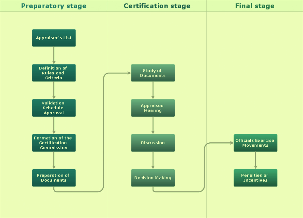 Process Flow Diagram Powerpoint Template Elegant Process Flow Chart Symbols Template Word Excel Powerpoint Free