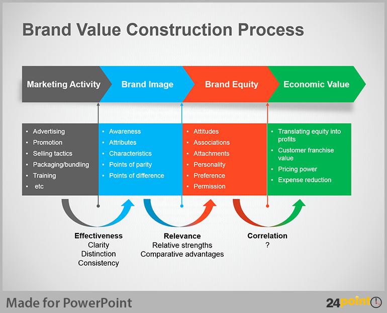 Process Flow Diagram Powerpoint Template Lovely Process Map Powerpoint Template Rebocfo
