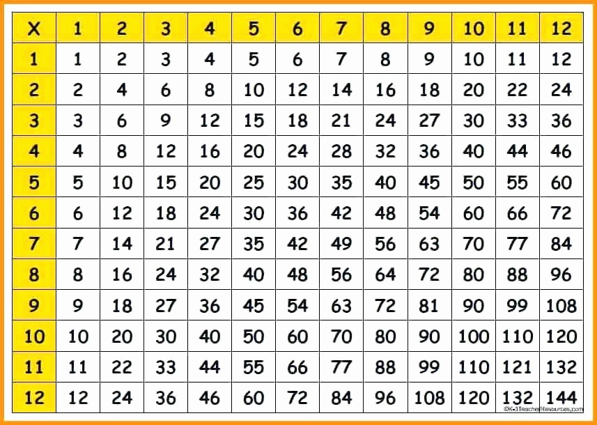 12*12 Multiplication Table Best Of Multiplication Table to the Best Worksheets Image
