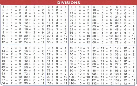 12*12 Multiplication Table New Division Charts 1 to 1000 Division Chart