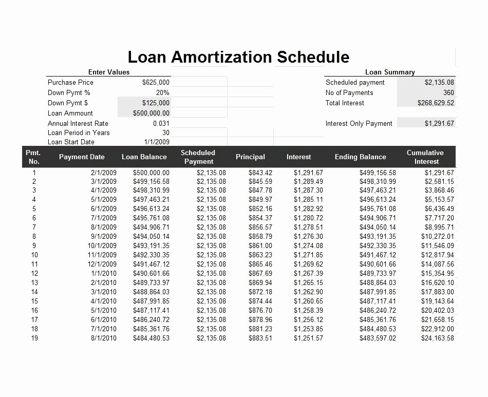 15 Year Amortization Schedule Excel Inspirational 15 Year Amortization Table