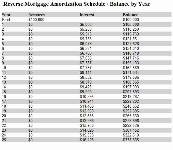 15 Year Amortization Schedule Excel New 15 Year Amortization Table