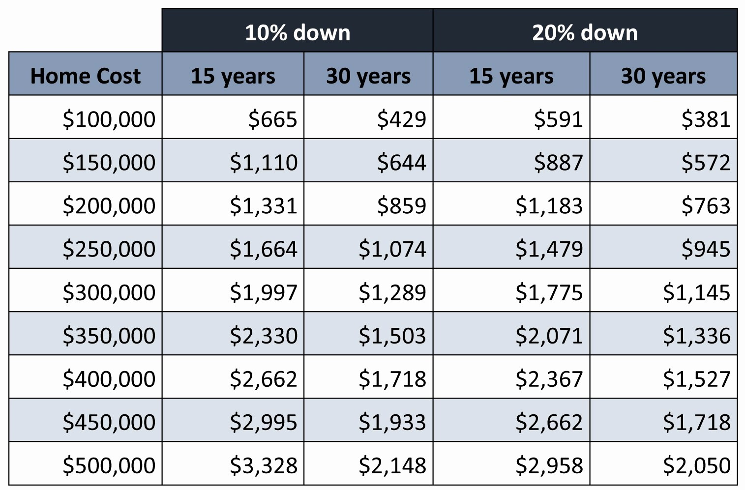 20 Year Amortization Schedule Excel Awesome 30 Year Amortization Chart