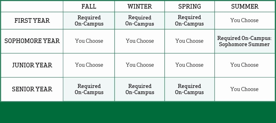 4 Year Degree Plan Template Inspirational Campus Visit Dartmouth College