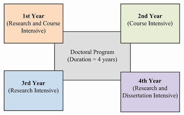 4 Year Degree Plan Template Lovely 5 Secrets to Surviving and Thriving In A Phd Program