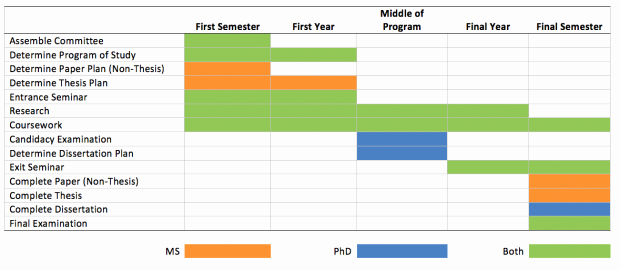 4 Year Degree Plan Template Unique Current Students