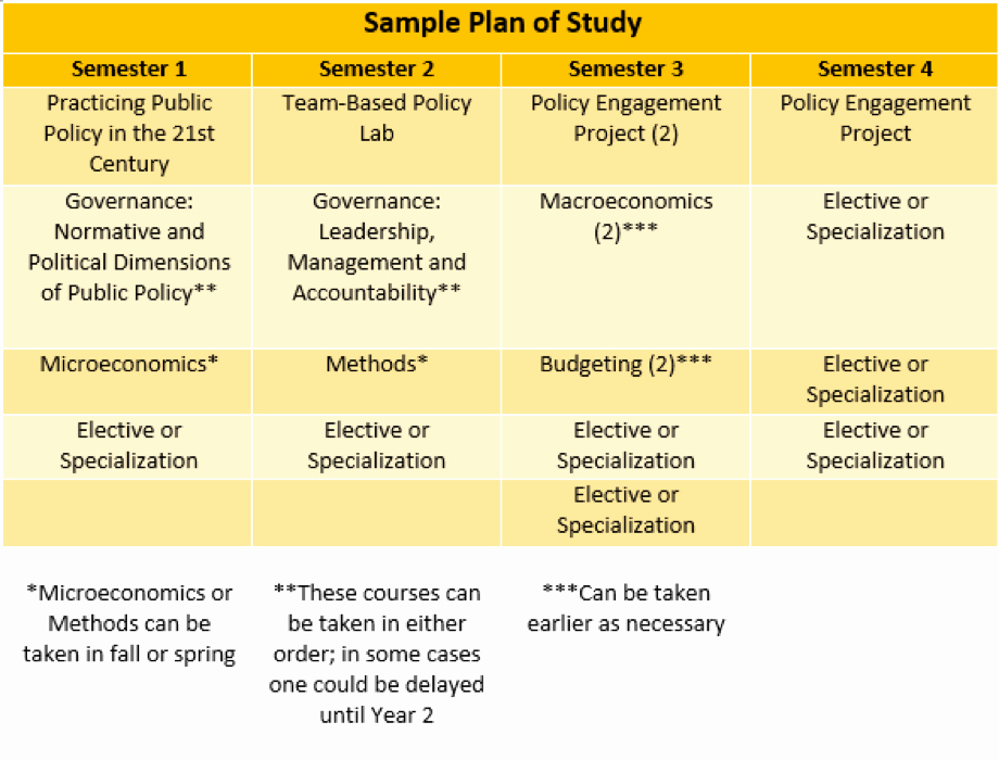 4 Year Degree Plan Template Unique Master Of Public Policy