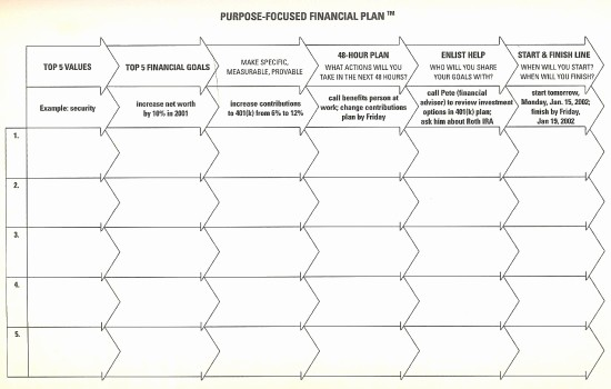 5 Year Plan Template Excel Beautiful Create A 5 Year Financial Plan to Jump Start Your Finances