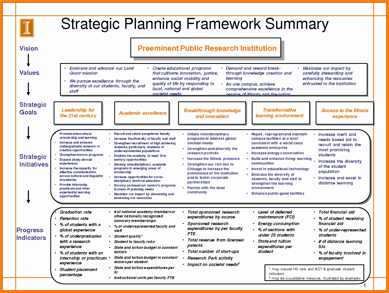 5 Year Plan Template Excel Fresh 10 Strategic Planning Template Excel