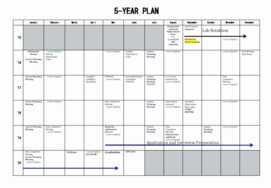 5 Year Plan Template Excel New Five Year Plan Template – Tatilvillam