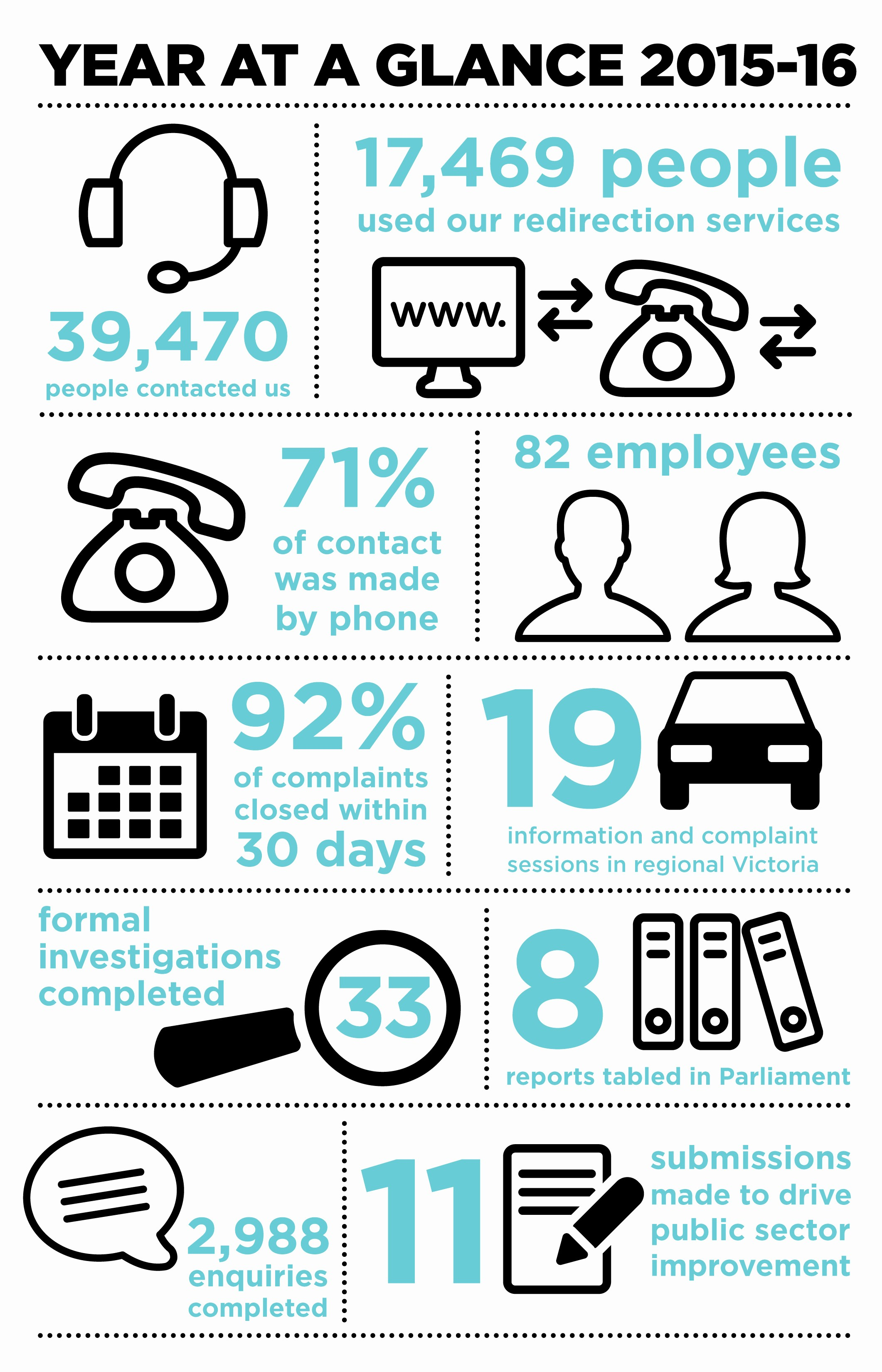 A Year at A Glance Inspirational 2015 2016 Year at A Glance Infographic Victorian Ombudsman