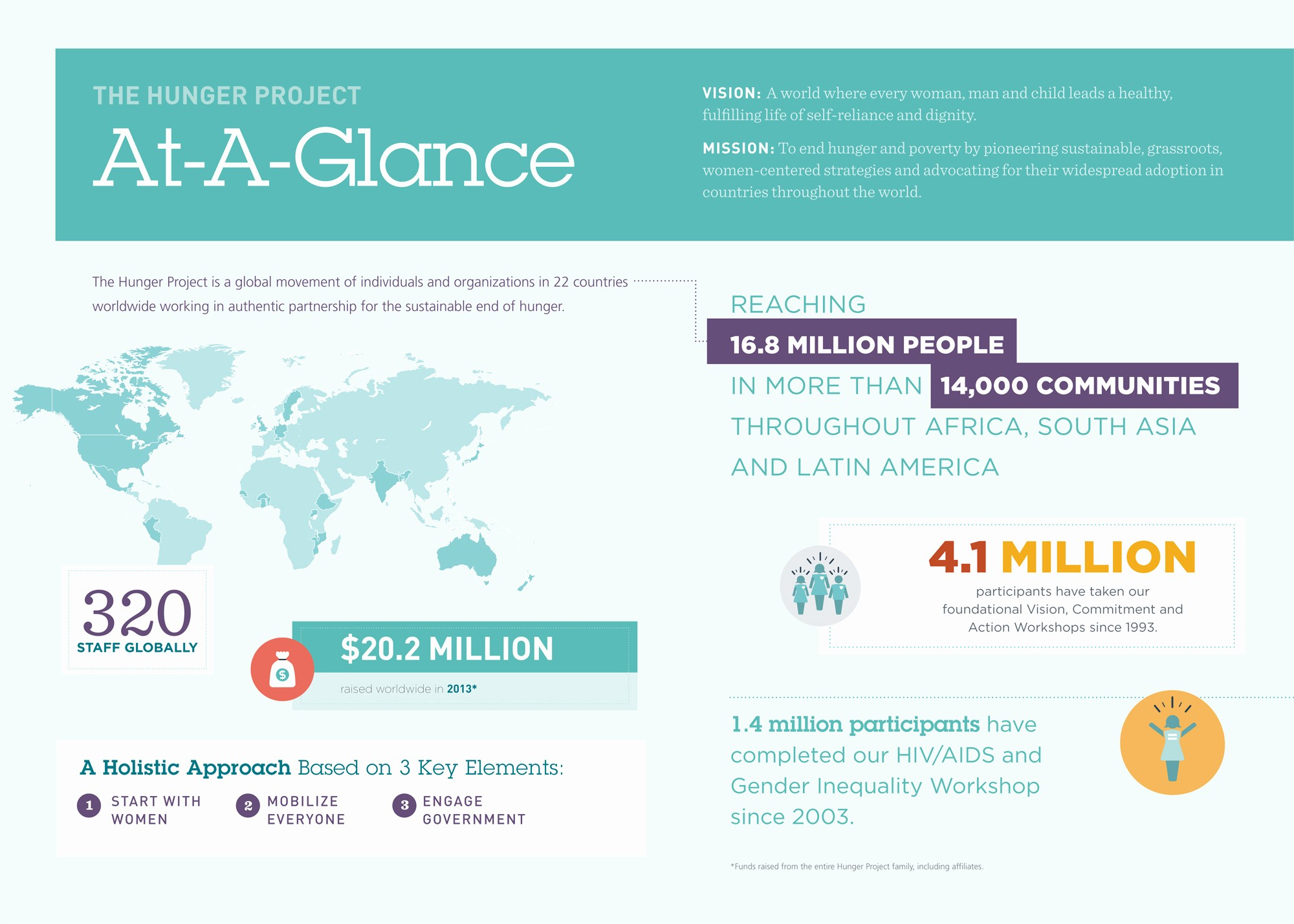 A Year at A Glance Inspirational Knowledge Center • the Hunger Project