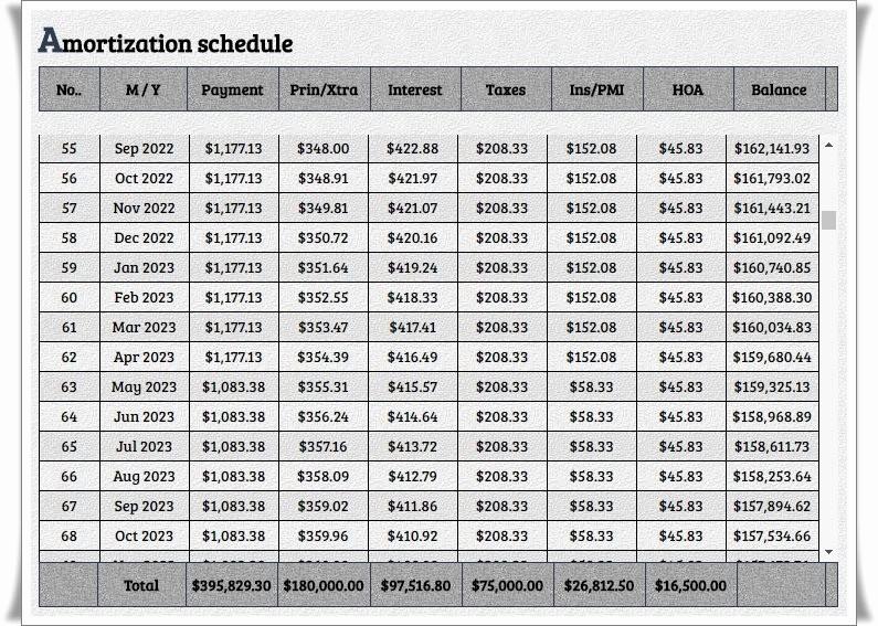Amortization Calculator with Additional Payments Best Of Mortgage Calculator with Extra Payments Mortgage Calculator
