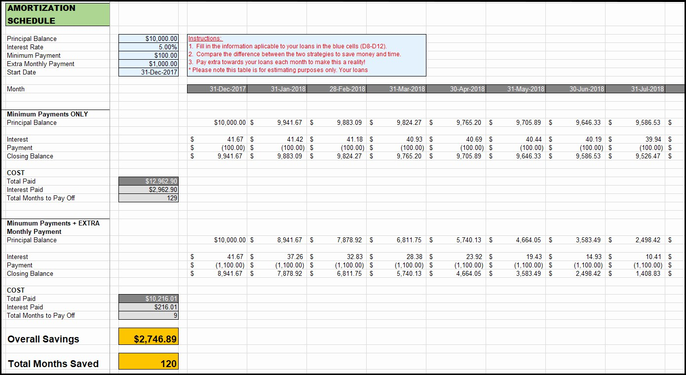 Amortization Chart with Extra Payments Elegant Amortization Schedule with Extra Payments