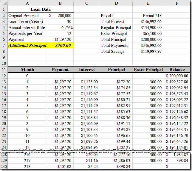 Amortization Chart with Extra Payments Fresh Loan Amortization with Extra Principal Payments Using