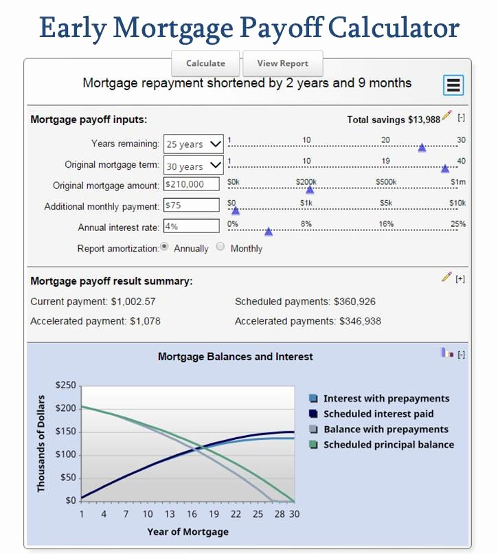 Amortization Chart with Extra Payments New Free Mortgage Calculator Mn the Ultimate Selection