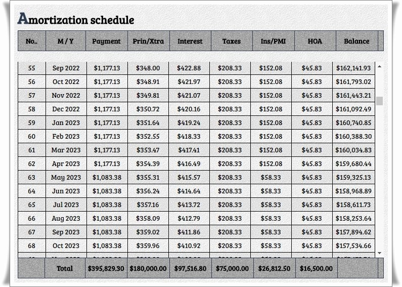 Amortization Chart with Extra Payments Unique Mortgage Calculator with Extra Payments Mortgage Calculator