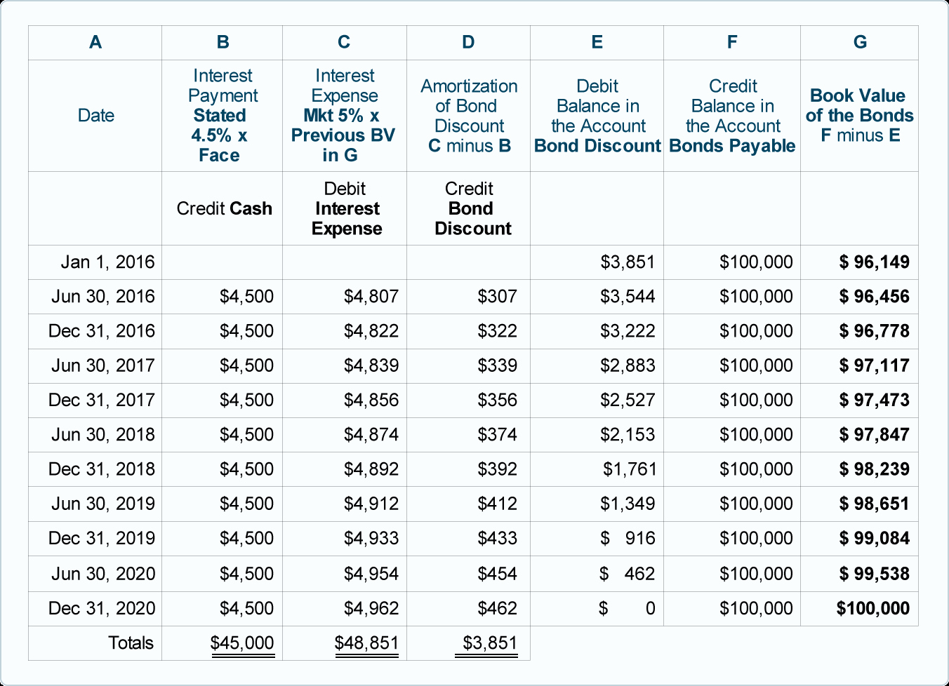 Amortization Schedule with Variable Payments Best Of Template Amortization Schedule