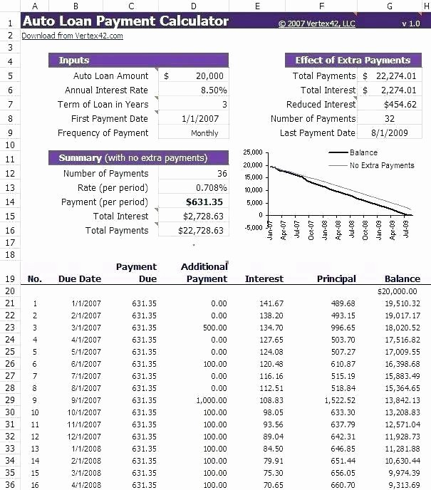 Amortization Schedule with Variable Payments Fresh Auto Loan Amortization Table Excel