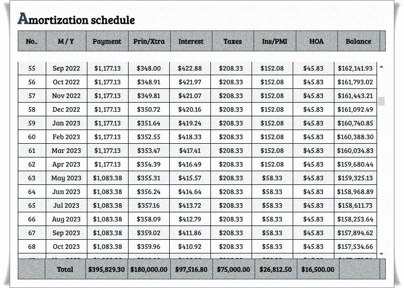 Amortization Schedule with Variable Payments Inspirational Excel Amortization Schedule with Extra Payments Loan