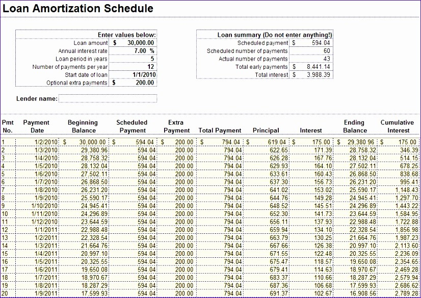 Amortization Schedule with Variable Payments Luxury 10 Amortization Table Excel Template Exceltemplates
