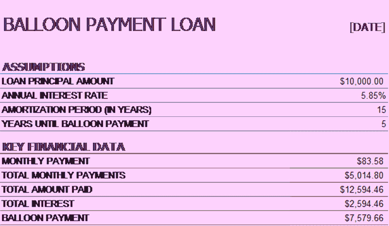 Amortization Table with Balloon Payment Inspirational Download Loan Amortization Schedule Related Excel