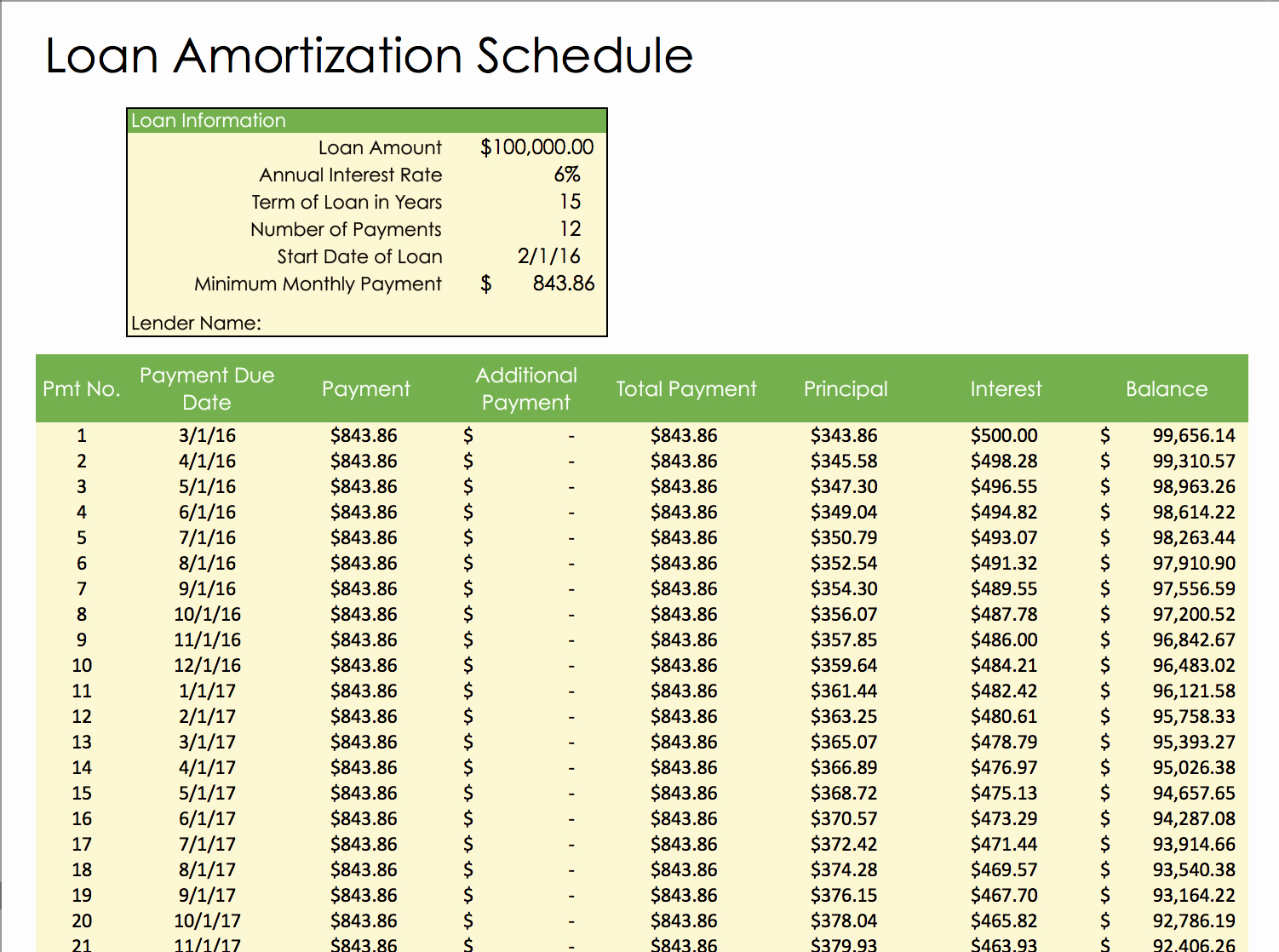 Amortization Table with Balloon Payment Inspirational Excel Amortization Schedule Download Balloon