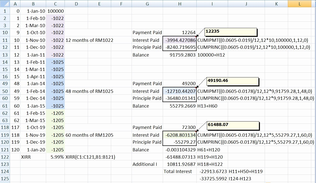 Amortization Table with Balloon Payment Luxury Excel Loan Amortization Schedule with Balloon Payment