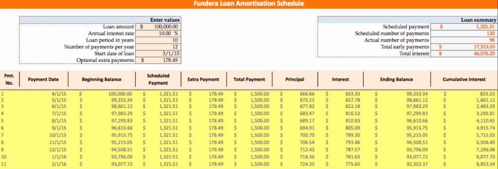 Amortization with Balloon Payment Calculator Best Of Loan Amortization Schedule How to Calculate Accurate Payments