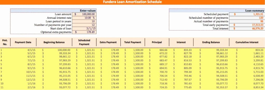 Amortization with Balloon Payment Calculator Fresh Mortgage Loan Amortization Schedule with Balloon Payment