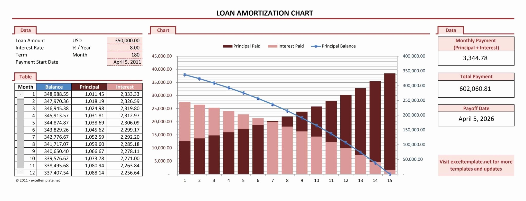 Amortize A Loan In Excel New Auto Loan Amortization Schedule Excel Template
