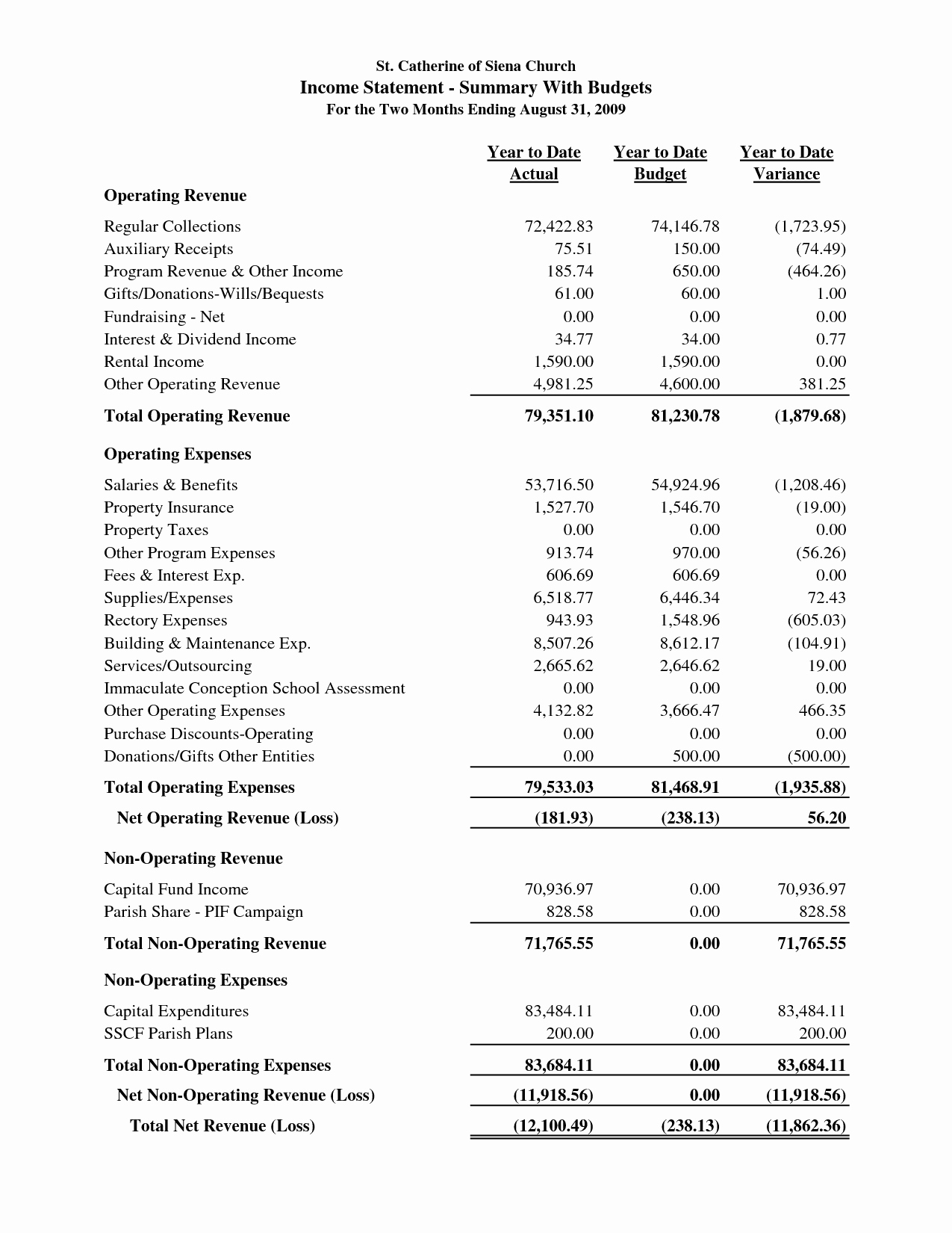 Annual Profit and Loss Statement Beautiful Sample Church Financial Statement