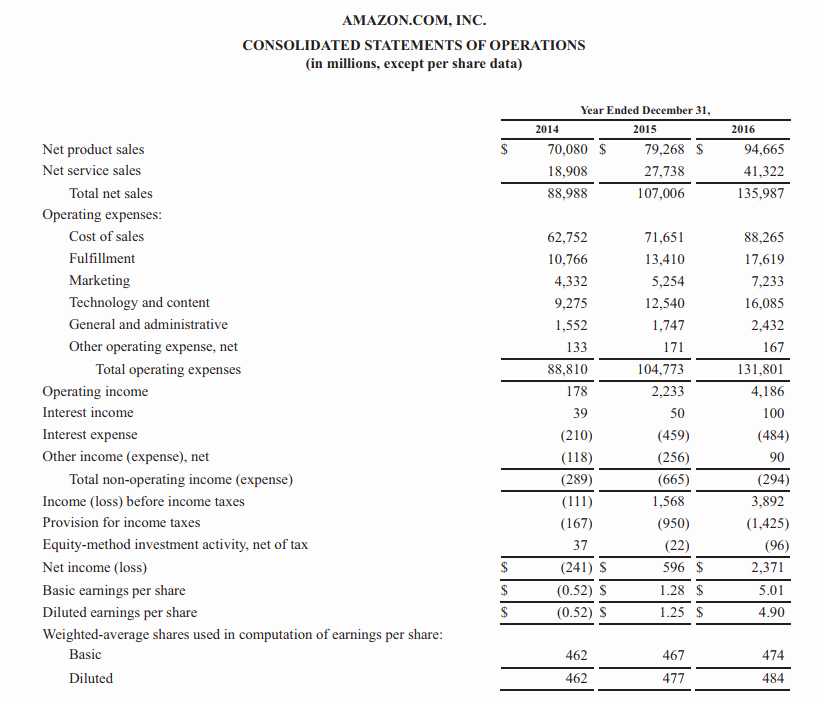 Annual Profit and Loss Statement Elegant Profit and Loss Statement Guide to Understanding A