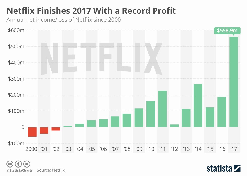Annual Profit and Loss Statement Luxury Chart Netflix Finishes 2017 with A Record Profit