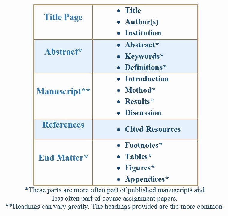 Apa format Paper 6th Edition Awesome Apa format 6th Edition Table Headings