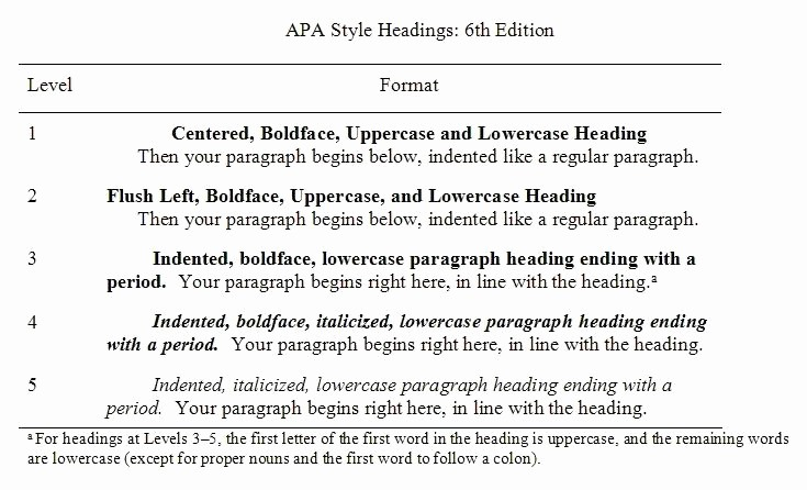 Apa format Paper 6th Edition Elegant Apa Style Headings 6th Ed