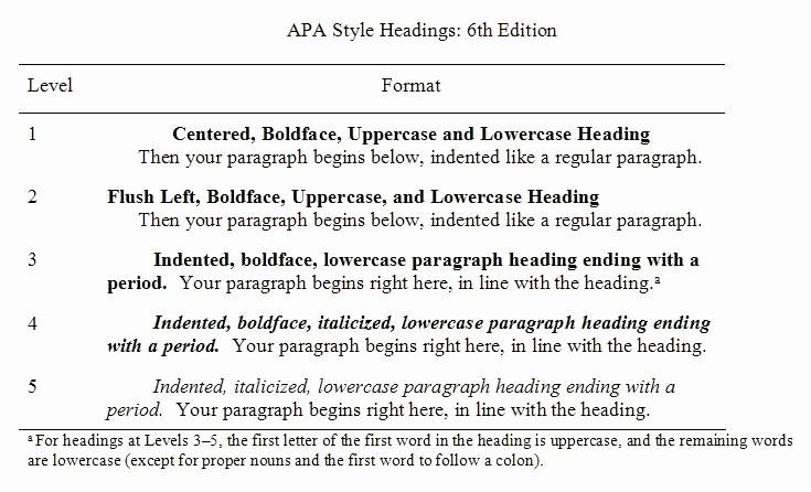 Apa Style Paper 6th Edition Fresh Apa Style Headings 6th Ed