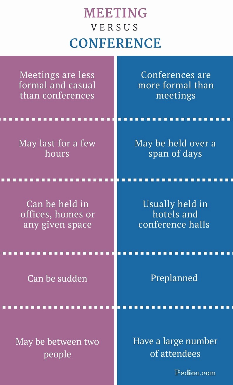 At Meeting or In Meeting Awesome Difference Between Meeting and Conference