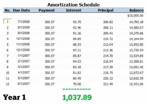 Auto Amortization Calculator Extra Payments Beautiful Should You Pay F Your Car Loan Early