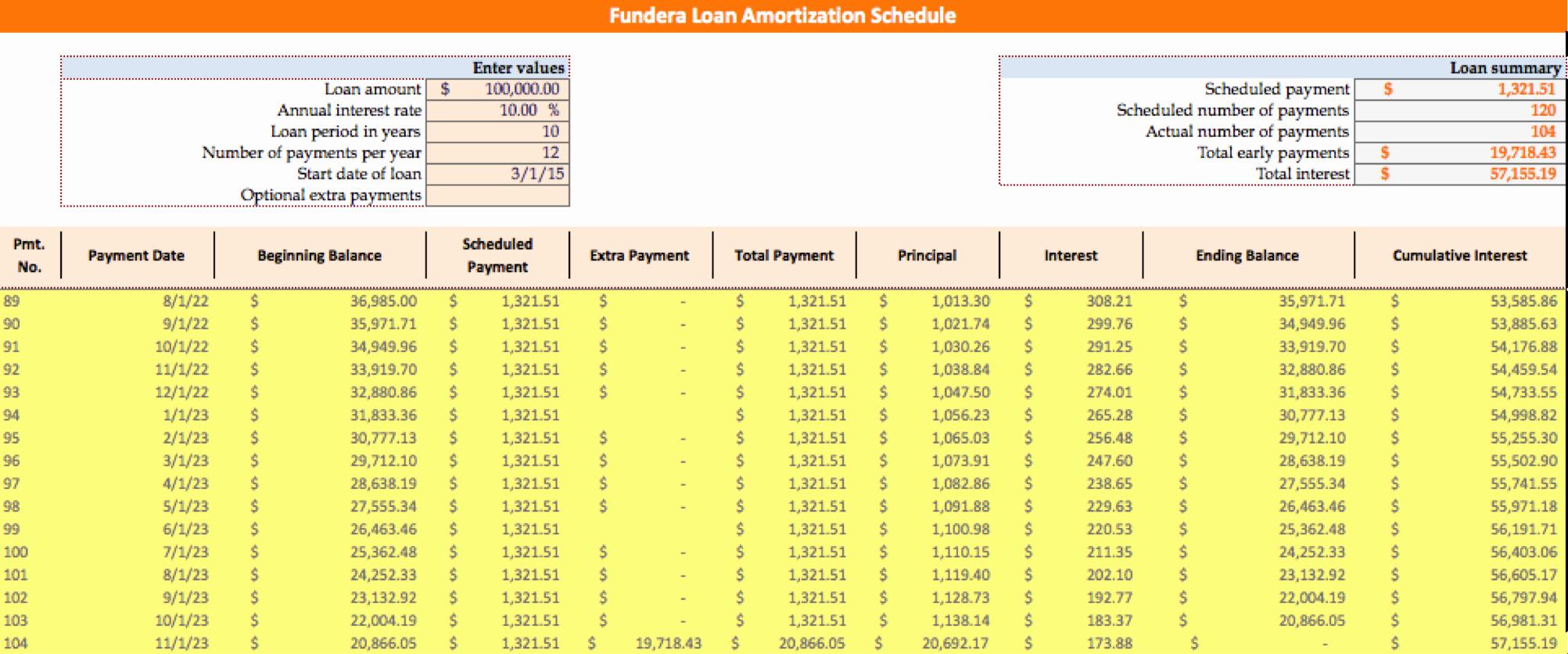 loan amortization schedule bankrate