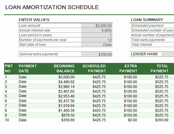 Auto Amortization Calculator Extra Payments Unique Loan Amortization Chart Car Loan Amortization Chart Boat