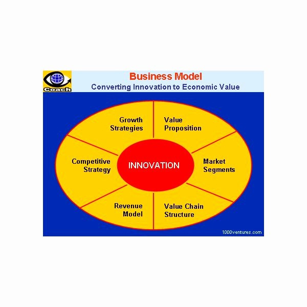 Basic Business Plan Template Free Elegant Creating A Business Model Template In Ms Word format for