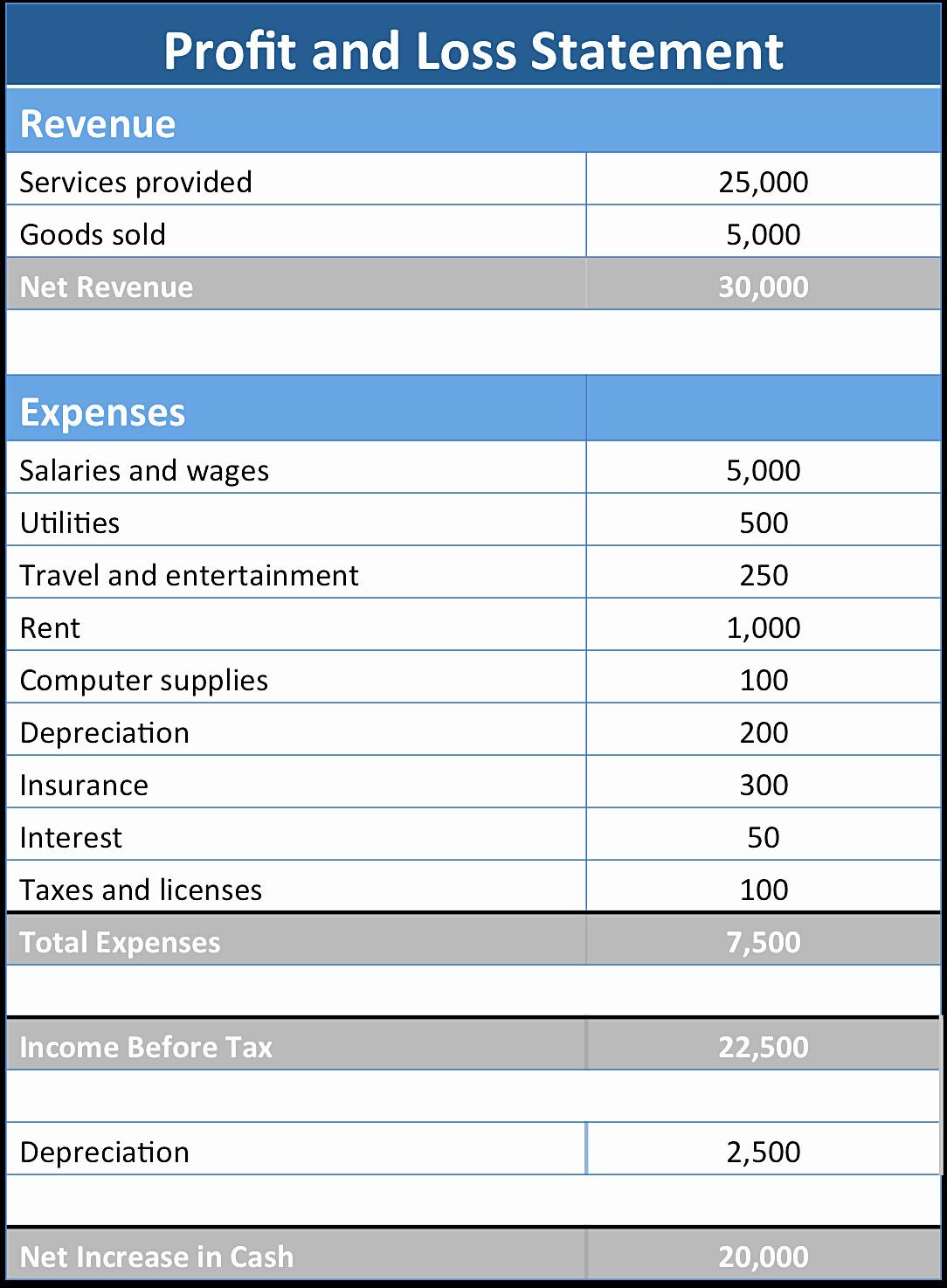 Basic Profit and Loss Statement Fresh Basic Profit and Loss Statement Template Mughals