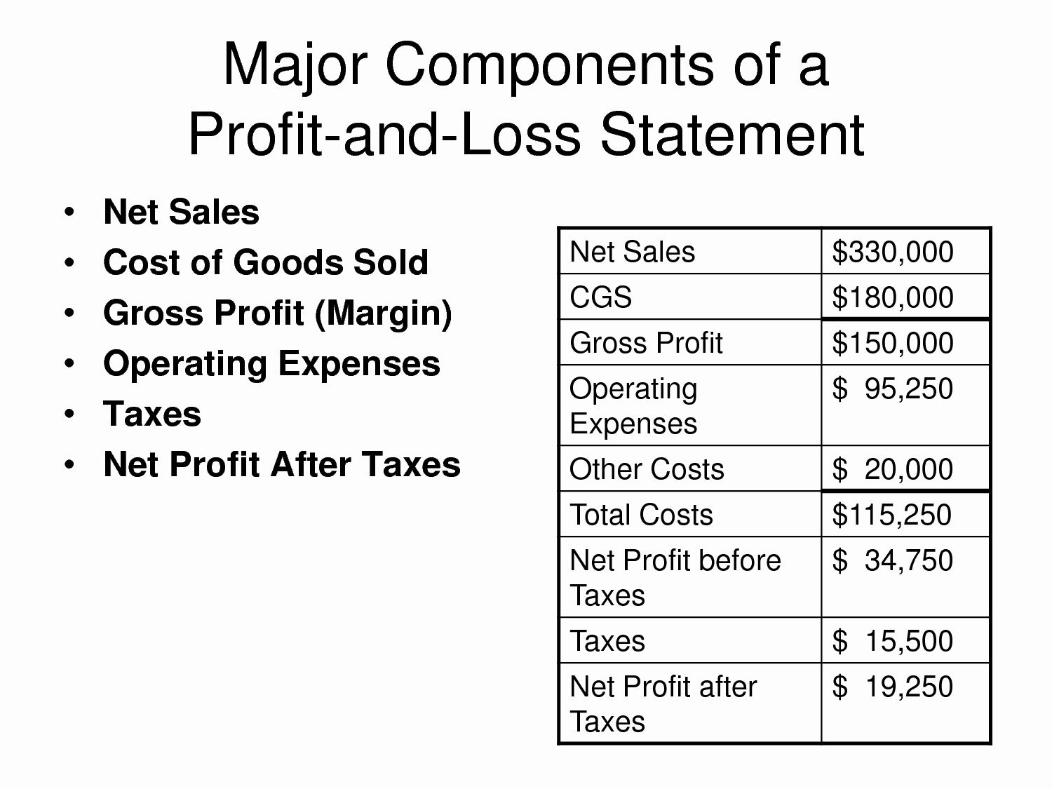 Basic Profit and Loss Template Awesome Basic Profit and Loss Statement Template Mughals