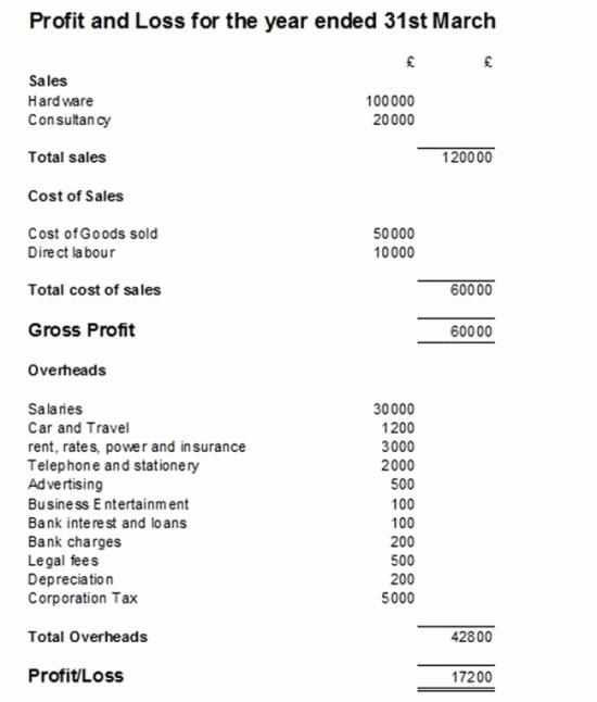 Basic Profit and Loss Template Elegant Basic Profit and Loss Template Uk Templates Resume