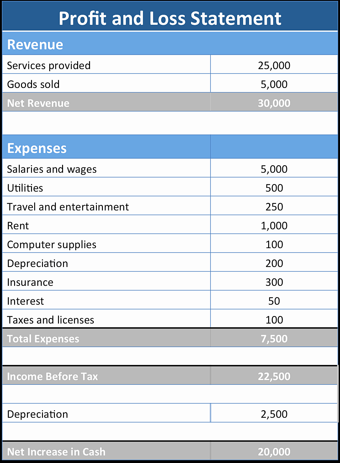 Blank P&l form Elegant Basic Profit and Loss Statement Template Mughals