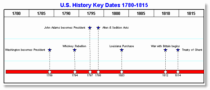 Blank Timeline Template 10 events Inspirational History Timelines Examples 6 Msdoti69