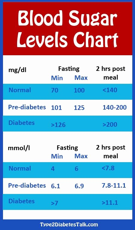 Blood Pressure and Glucose Log Unique Best 25 Blood Sugar Level Chart Ideas On Pinterest