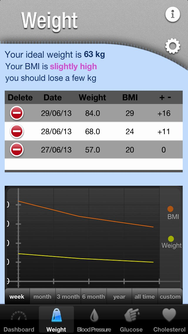 Blood Pressure and Glucose Tracker Fresh Healthstatus Healthtracker Glucose Blood Pressure