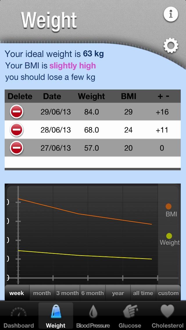 Blood Pressure and Glucose Tracker Fresh Healthstatus Healthtracker Glucose Blood Pressure